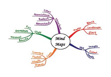La puissance du mind mapping
